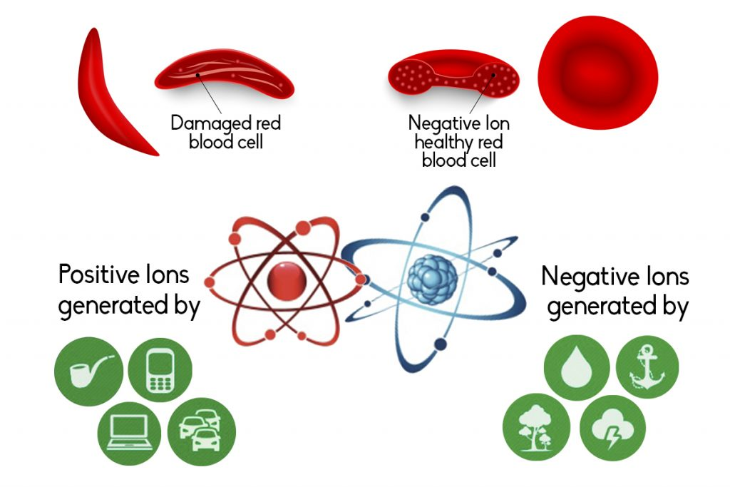 emf-radiation-protection-negative ions-devices